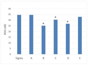 Figure 3. Average Max-REIG at 2 to 4 kHz for six premier hearing aid brands. Max-REIG was calculated by subtracting the REUR from the REAR for each individual ear with feedback suppression on. Results significantly different from Signia are indicated with an asterisk (*).
