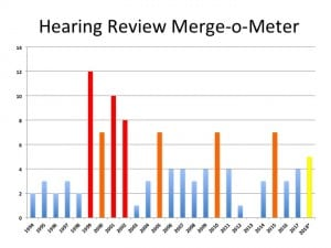 A quick unscientific summary of the number of mergers and acquisitions in this list by year. Red bars are years in which there were 8 or more M&As in the year, orange bars 6-7 M&As, and blue bars 4 or fewer. The yellow bar for 2018 represents HR reported M&As from Jan-May of this year.
