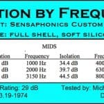 Sensaphonics Announces 29 DB Noise Reduction Rating for IEMs