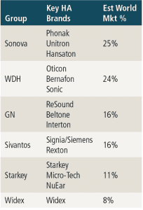 Table 1. Big 6 companies, associated hearing aid brands, and estimated global market share.