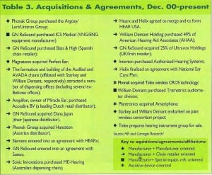 Figure 5. A list of acquisitions that took place in only the 2-year period from December 2000-December 2001 (from Strom, 20028).