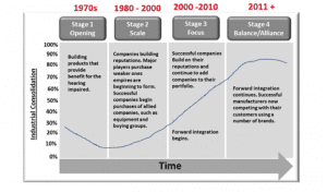 Figure 4. The four stages of industrial consolidation, according to Dean et al.6 Graphic from Strategic Practice Managment: Business Considerations for Audiologists and Other Healthcare Professionals, 3rd Edition (p 60), by Robert G. Glaser and Robert M. Traynor, Copyright © 2018 Plural Publishing Inc. All rights reserved.