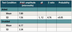 Table 2. Descriptive statistics and ANOVA results for P1N1 amplitude.