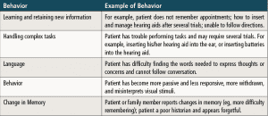 Table 1. Behaviors indicative of dementia (Agency for Healthcare Research & Quality, 1996).