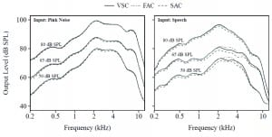 Figure 3. Coupler (2cc) output for soft (50 dB SPL), medium (65 dB SPL), and loud (80 dB SPL) input as measured for dual variable speed compressor (VSC), fast-acting compressor (FAC), and slow-acting compressor (SAC) for a pink-noise stimulus (left) and a speech stimulus (right).