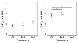 Figure 5. Effect of compressor speed on average Speech Reception Thresholds (SRTs) at 50% (left) and 85% (right) correct criteria (SRT50 and SRT85; dB SNR) across all listeners for VSC (bold dots), FAC (triangles), and SAC (Xs). Compressor effect shows the average of HC and LC passages. Error bars represent 95% confidence intervals. Asterisks over bars denote significant contrasts.