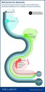 Figure 1. Risk factors for dementia. Image used with permission from The Lancet.1