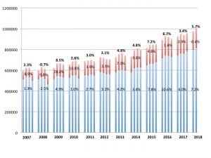 Hearing aid unit sales, 2007-2018. Percentages represent year-on-year increases/decreases in net units for the entire market (top bold), the VA (red), and the private/commercial sector (blue). Source: HIA.