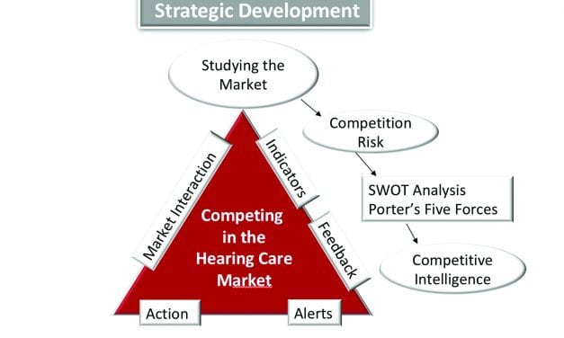 Survival Strategies in a Competitive Hearing Healthcare Market
