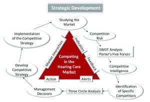 Figure 4. Adding competitive intelligence to the strategic development (see Figure 1) for competing in the hearing healthcare market. From Glaser and Traynor 2018.2 Reprinted with permission from Plural Publishing.