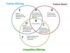 Figure 5. Three-Circle Analysis of your Practice Offerings, Competitor Offerings, and Patient Needs. From Glaser and Traynor 2018.2 Reprinted with permission from Plural Publishing.