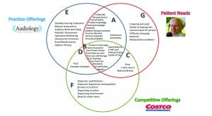 Figure 6. An example of a Three-Circle Analysis of competitive offerings for the author's practice versus Costco. From Glaser and Traynor 2018.2 Reprinted with permission from Plural Publishing.