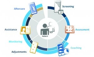 Figure 2. eAudiology: Technologies and services that enable remote provision of audiologic care at each stage along the patient journey.