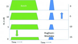 Figure 2. Contrasting Bunch's original technique with the subsequent Hughson-Westlake technique. In Bunch's method, the test tone was on almost continuously, being interrupted only when the intensity level was changed. By contrast, in the Hughson-Westlake method, short tone bursts are separated by longer periods of silence as the intensity level is changed. Note also that Bunch approached threshold from both directions while Hughson-Westlake relies heavily only on an ascending series.