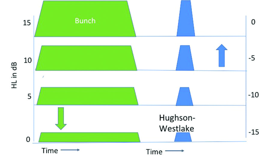 The Evolution of the Audiometric Pure-tone Technique