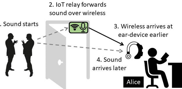 Developing Alternatives to Noise-Canceling Headphones at the University of Illinois