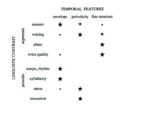 Table 1. Relative importance of each temporal cue for different linguistic contrasts. Size of stars reflects relative importance. Adapted from Rosen.1