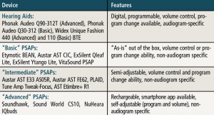 """Table 1. Differences between hearing aids and """"basic,"""" """"intermediate,"""" and """"advanced"""" PSAPs."""
