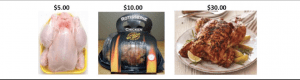 Figure 1. The chicken/hearing aid pricing analogy used by Dr Valente in his patient counseling readily shows how different services—in this case, the various states of preparation in a chicken dinner—result in widely different prices for what are essentially the same meal.