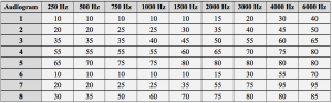 Table 3. Eight audiometric configurations as established using the IEC 60118-5 measurement procedure.37 All data points are in dB HL.