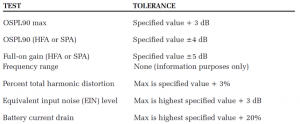Table 4. ANSI S3.22-200918 tests and tolerances (Frye Electronics Inc, 2010).