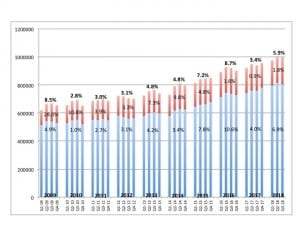 [Click on image to enlarge.] Quarterly US net unit hearing aid sales for the private/commercial (blue) and VA (red) markets, with year-on-year percentages for each and overall sales increases in bold at the top. Source: HIA.