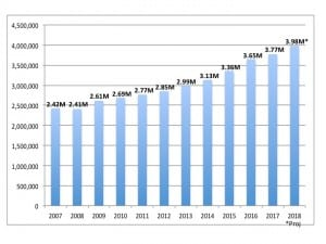 US hearing aid unit sales (in millions), with HR estimates for 2018.