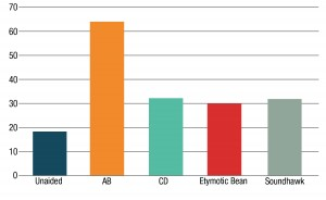 Figure 3. Mean Speech Intelligibility Index (SII) values (x 100) for the group: AB aided (orange bar), Humes CD (light blue bar), Etymotic Bean (red bar), and Soundhawk (gray bar) are provided.