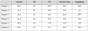 Table 3. Raw data showing QuickSIN scores (SNR loss) for each subject. Lower scores indicate better results.