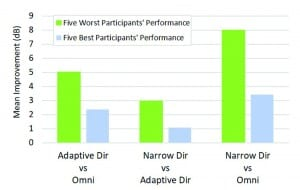 Figure 3. Speech intelligibility improvement in dB SNR for three different comparisons: Adaptive directional mode relative to the omnidirectional mode, Narrow Directionality relative to the adaptive directional mode, and Narrow Directionality relative to the omnidirectional mode. Mean results for the five best-performing and five worst-performing participants in the omnidirectional condition are plotted in blue and green, respectively.