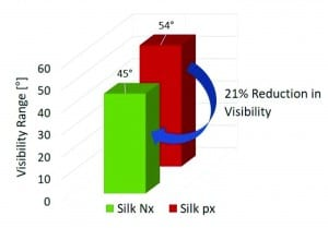 Figure 7. Mean visible angle for the Silk Nx device and the Silk px device.