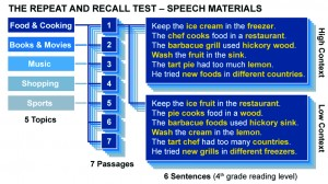 Figure 1. An overview of the RRT speech corpus. The test evaluates performance on complementary high- and low-context passages related to one of 5 topics. There are 7 different passages available per topic. An example of high- and low-context sentences taken from Passage 1 of the Food & Cooking set is shown on the right. Words that have been bolded in yellow represent targets that are eligible for scoring during the repeat and recall components of the test. Note how target words are conserved between complementary high- and low-context passages.
