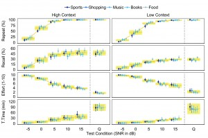 Figure 3. Performance intensity functions for repeat, recall, listening effort, and tolerable time scores in normal hearing listeners. Data are shown for high context (left panels) and low context (right panels) passages as presented in babble noise at -5, 0, +5, +10, and +15 dB SNR as well as in quiet (Q). Average listener performance is represented for each of the 5 sentence set topics (blue symbols). Shaded areas (yellow) at each test condition represent ±1 SD of the mean (solid yellow line) of all participants across all 5 sentence sets.