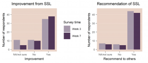 """Figure 6. Participants' answers to the questions """"Were you able to improve a listening situation using the SoundSense Learn feature in the EVOKE App?"""" (left panel) and """"Would you recommend others to use the SoundSense Learn feature?"""" (right panel)."""