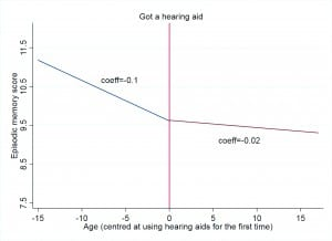 Figure 2. Trajectories of cognitive decline before and after using a hearing aid for the first time. Adapted from Maharani et al, 2018.3