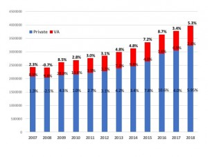 [Click on images to enlarge.] Annual US net unit hearing aid sales for the private/commercial (blue) and VA (red) markets, with year-on-year percentages for each and overall sales increases in bold at the top. Source: HIA.
