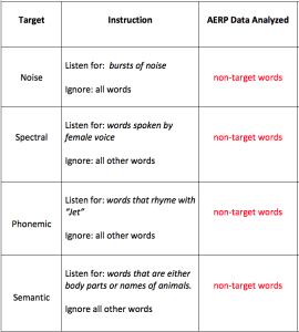 Table 1. The four conditions of the experiment. Note that, across conditions, the analyzed AERP data are based on the same pool of randomly-selected, non-target words.