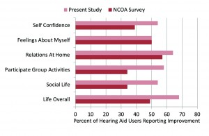 """Figure 1. Shown are the percentage of participants who reported at least """"Some Improvement"""" for the different quality-of-life items. Shown for comparison are the findings from the National Council on Aging (NCOA) for the same items.2,3"""