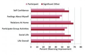 """Figure 2. Shown are the percentage of participants who reported at least """"Some Improvement"""" for the different quality-of-life items. Shown for comparison are the findings from the significant other of each participant, who answered the same survey questions as they believed the hearing aid user should answer."""