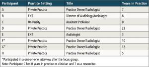 Table 1. Demographic information for focus group participants.