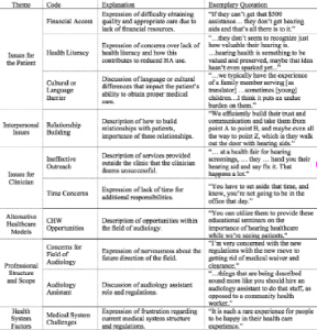 Table 2. Common codes with explanations and quotations used in analysis of the transcripts.