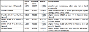 Table 1. Mixed-effects regression model testing differences in overall satisfaction ratings. The analysis also included random effects of participants and country that account for random variation due to these parameters.