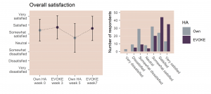 Figure 2. The left panel shows mean ratings of overall satisfaction with own and EVOKE hearing aids at all four questionnaire times (with the bars indicating one standard deviation above and below the mean). The right panel shows how ratings are distributed for own hearing aids in Week 5 (grey bars) and EVOKE in Week 7 (purple bars) where users have had time to compare the hearing aids and acclimate to EVOKE.