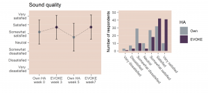 Figure 3. The left panel shows mean ratings of sound quality with own and EVOKE hearing aids at all four questionnaire times (with the bars indicating one standard deviation above and below the mean). The right panel shows how ratings are distributed for own hearing aids in Week 5 (grey bars) and EVOKE in Week 7 (purple bars).