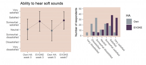 Figure 5. The left panel shows mean satisfaction with the ability to hear soft sounds with own and EVOKE hearing aids at all four questionnaire times (with the bars indicating one standard deviation above and below the mean). The right panel shows how ratings are distributed for own hearing aids in Week 5 (grey bars) and EVOKE in Week 7 (purple bars).