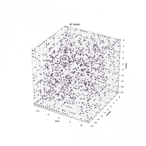 Figure 7. Plot showing a subset of 1,860 of the personal programs created with SoundSense Learn that were saved, named, and reused. Each dot represents a program and is positioned in three-dimensional space according to the gain adjustments made in each of the three frequency bands. Darker colors indicate that programs overlap.
