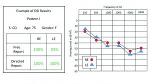 Figure 1. Dichotic DSI test results for both free-report and directed-report modes in a 75-year-old woman with a moderate bilateral sensorineural hearing loss. All four scores were within normal limits. This pattern was observed in 19% of the 172 elderly persons tested. Green scores are within normal limits; red scores are below normal limits.