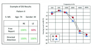Figure 2. Dichotic DSI test results for both free-report and directed-report modes in a 74-year-old man with a moderately severe bilateral, high- frequency sensorineural hearing loss. Scores were within normal limits for both modes on the right ear and for the left ear in the directed report mode, but well below normal for the left ear in the free-report mode. This pattern was observed in 58% of the 172 elderly persons tested. Green scores are within normal limits; red scores are below normal limits.