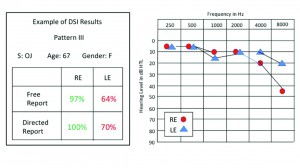 Figure 3. Dichotic DSI test results for both free-report and directed-report modes in a 67-year-old woman with a mild bilateral, sensorineural hearing loss. Scores were within normal limits for both modes on the right ear, but the left ear was abnormally low in both the free-report and directed-report modes This pattern was observed in 23% of the 172 elderly persons tested. Green scores are within normal limits; red scores are below normal limits.