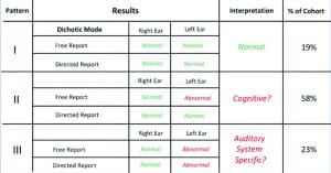 Figure 4. Summary and Interpretation of Dichotic Sentence-Identification (DSI) scores for both free-report and divided-report modes in 172 elderly listeners with sensorineural hearing loss. Green scores are within normal limits; red scores are below normal limits.  In this cohort of 172 elderly people, who sought help for hearing loss, approximately 2 in 10 had no difficulty with the DSI task in either the free-report or directed report mode in either ear. Aprroximately 6 in 10 showed a pattern suggestive of a problem in the marshalling of cognitive resources to cope with performance on the left ear in the free-report mode only. Finally, approximately 2 in 10 showed what appeared to be a genuine central auditory processing deficit based on the DSI test result.